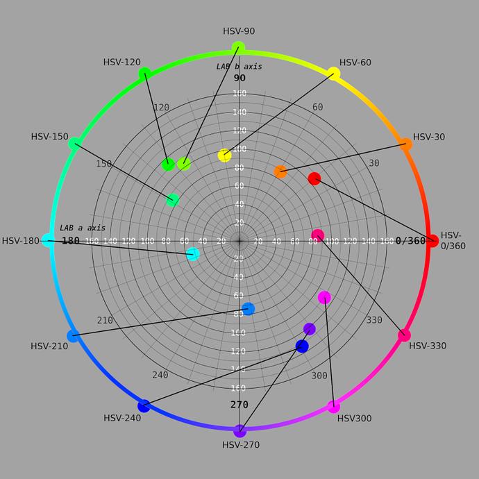 Color Wheels • GIMP Chat  Gimp Color Wheel