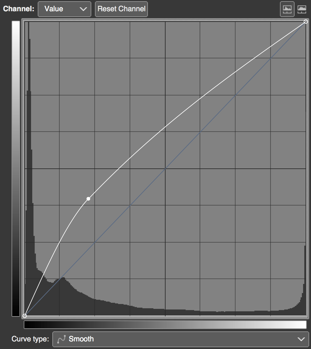 Curves tool and curve points interpolation in various